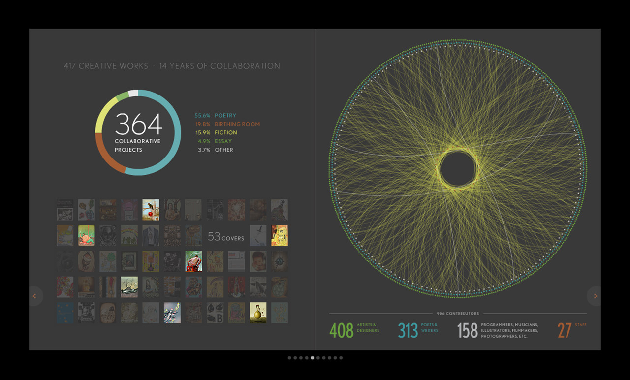 Cover gallery and Collaborator infographic.